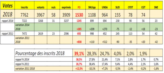 ELECTIONS PROFESSIONNELLES 2018 – communiqué du SNUDI-FO 94